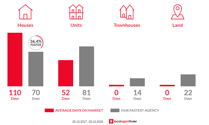 Average time to sell property in Gray, NT 0830