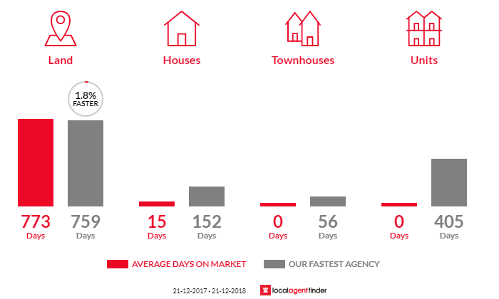 Average time to sell property in Graytown, VIC 3608