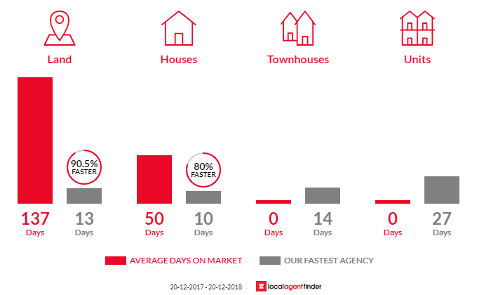 Average time to sell property in Green Valley, NSW 2168