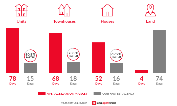Average time to sell property in Greenacre, NSW 2190
