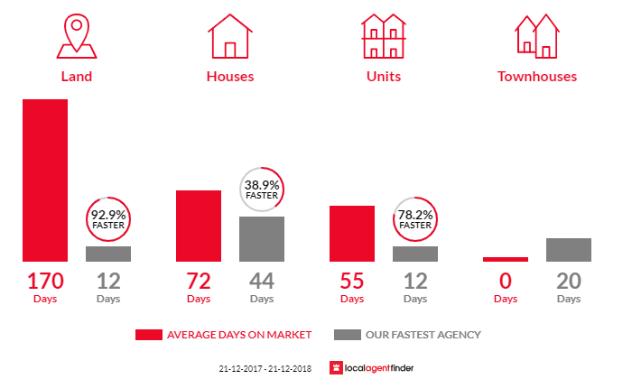 Average time to sell property in Greenacres, SA 5086