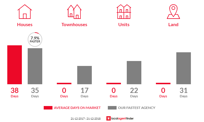Average time to sell property in Greendale, VIC 3341