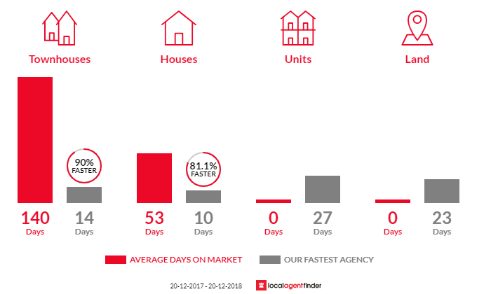Average time to sell property in Greenfield Park, NSW 2176