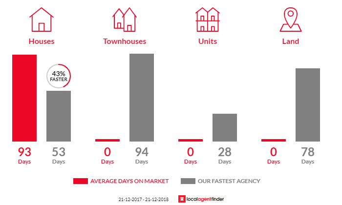 Average time to sell property in Greenhill, VIC 3444