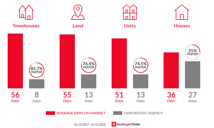 Average time to sell property in Greensborough, VIC 3088