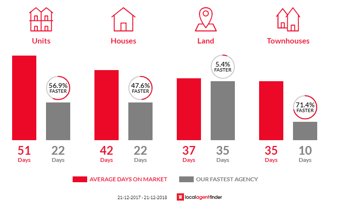 Average time to sell property in Greenvale, VIC 3059