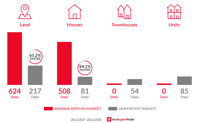 Average time to sell property in Greenvale, QLD 4816