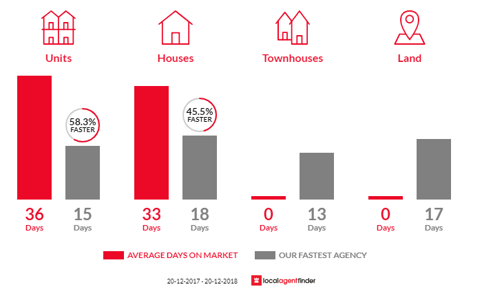 Average time to sell property in Greenwich, NSW 2065