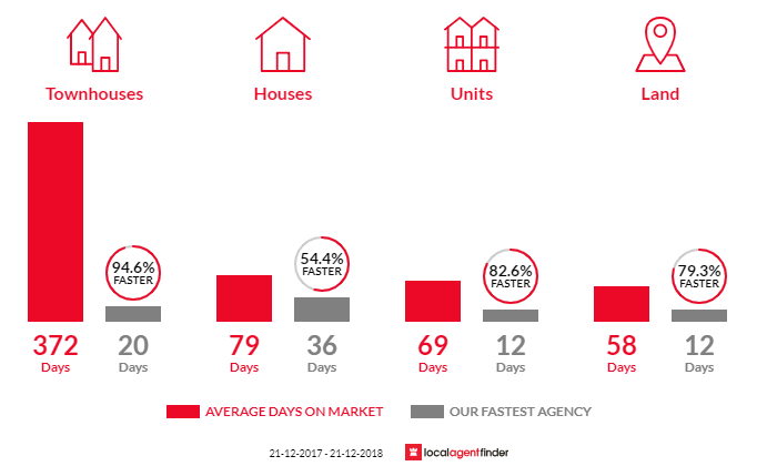 Average time to sell property in Greenwith, SA 5125