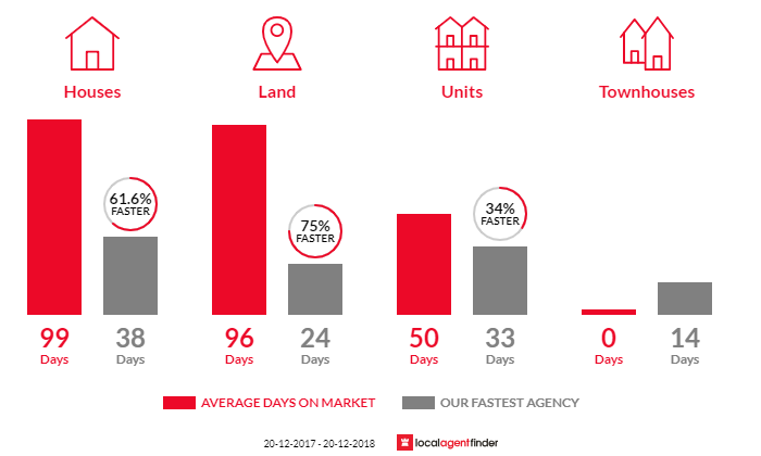 Average time to sell property in Gregory Hills, NSW 2557