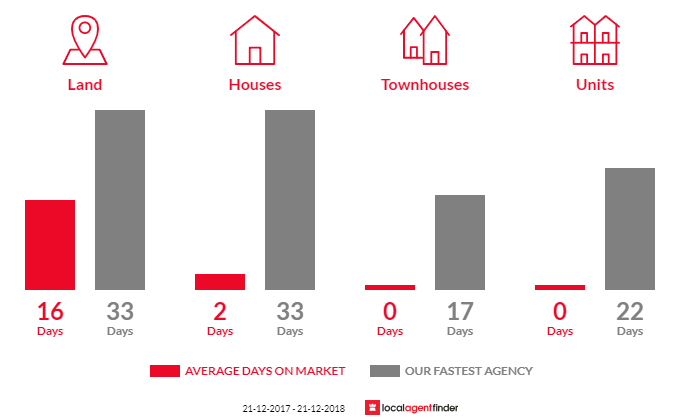 Average time to sell property in Grenville, VIC 3352