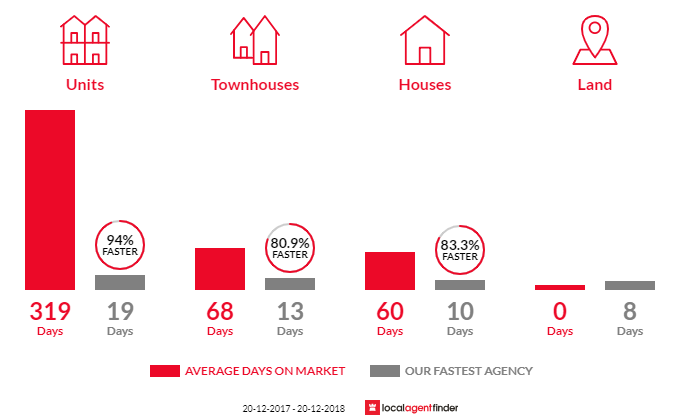 Average time to sell property in Greystanes, NSW 2145