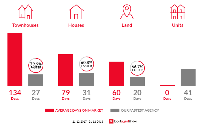 Average time to sell property in Griffin, QLD 4503