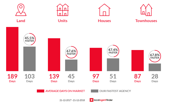 Average time to sell property in Grindelwald, TAS 7277