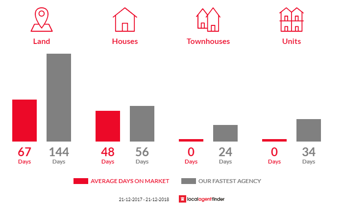 Average time to sell property in Grove, TAS 7109