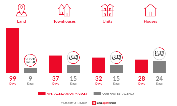 Average time to sell property in Grovedale, VIC 3216
