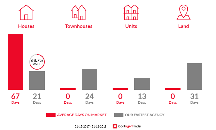 Average time to sell property in Gruyere, VIC 3770