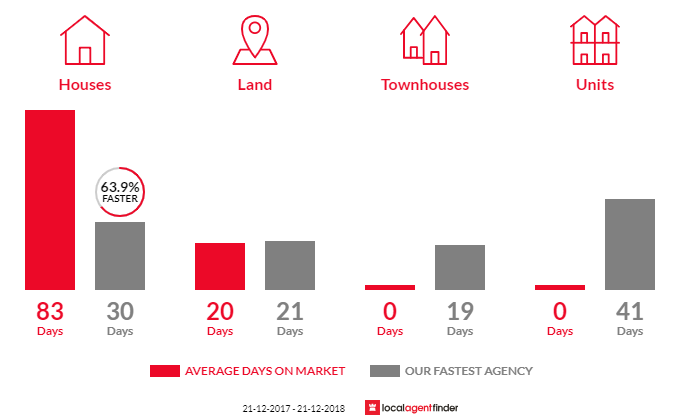 Average time to sell property in Guanaba, QLD 4210