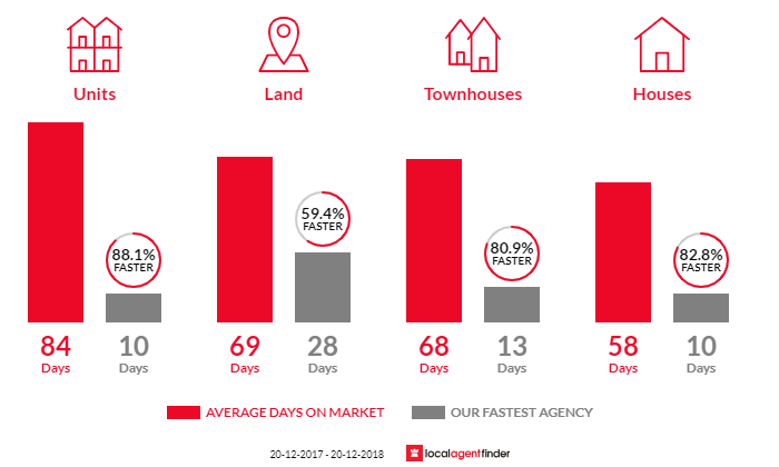 Average time to sell property in Guildford, NSW 2161