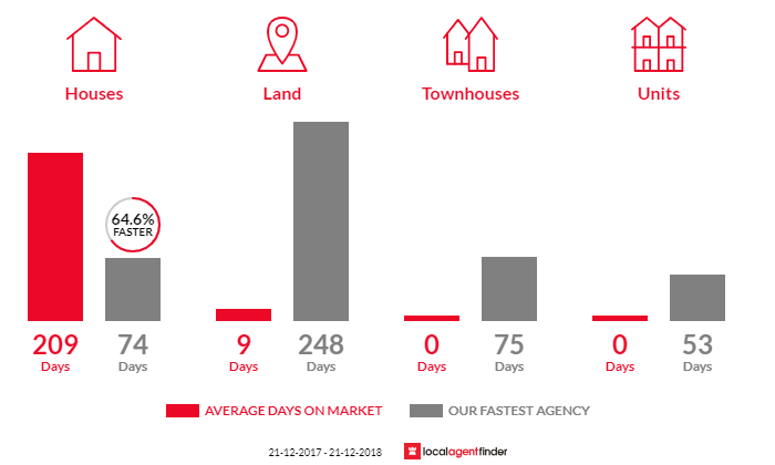 Average time to sell property in Guildford, VIC 3451