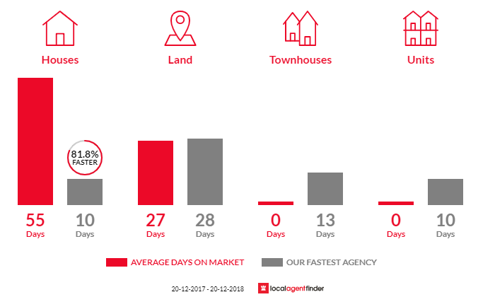 Average time to sell property in Guildford West, NSW 2161