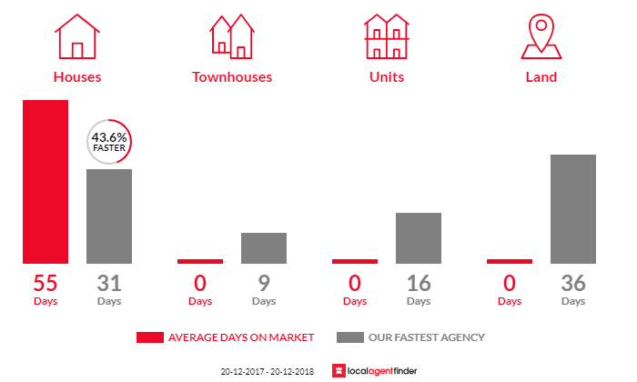 Average time to sell property in Gumdale, QLD 4154