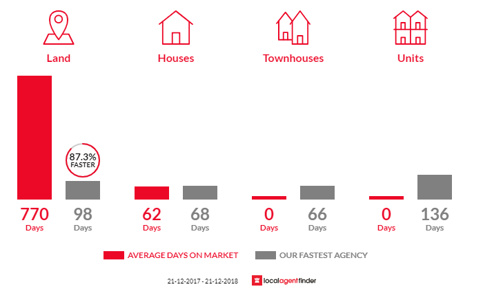 Average time to sell property in Gunbower, VIC 3566