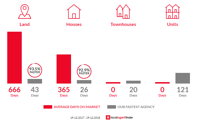 Average time to sell property in Guyra, NSW 2365