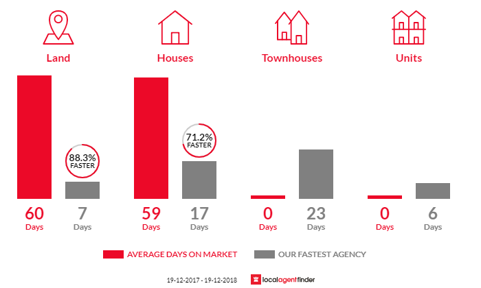 Average time to sell property in Gwandalan, NSW 2259