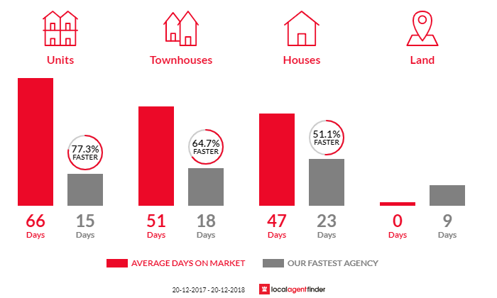 Average time to sell property in Gymea, NSW 2227