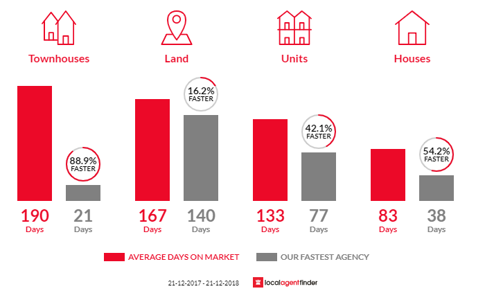 Average time to sell property in Gympie, QLD 4570