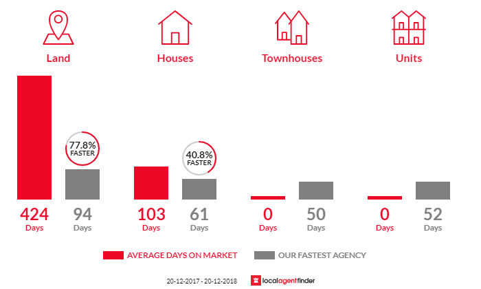 Average time to sell property in Habana, QLD 4740