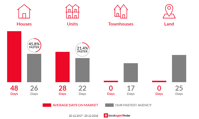 Average time to sell property in Haberfield, NSW 2045