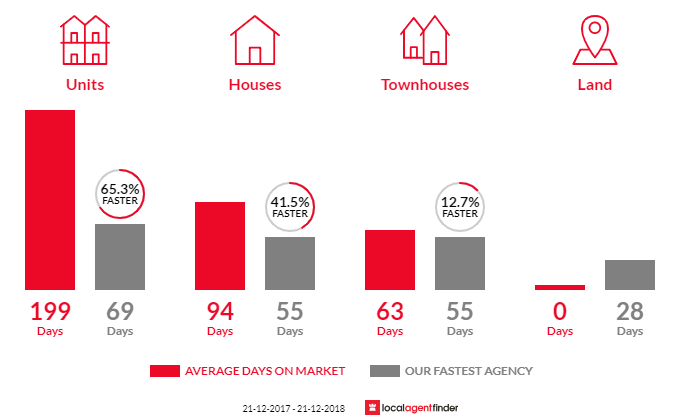 Average time to sell property in Hackham West, SA 5163