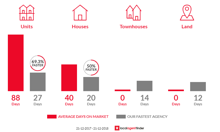Average time to sell property in Hackney, SA 5069