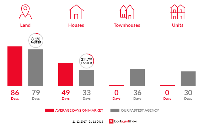 Average time to sell property in Haddon, VIC 3351