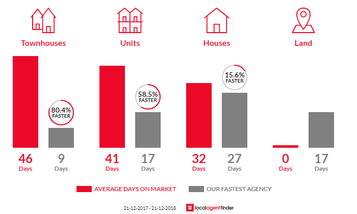 Average time to sell property in Hadfield, VIC 3046