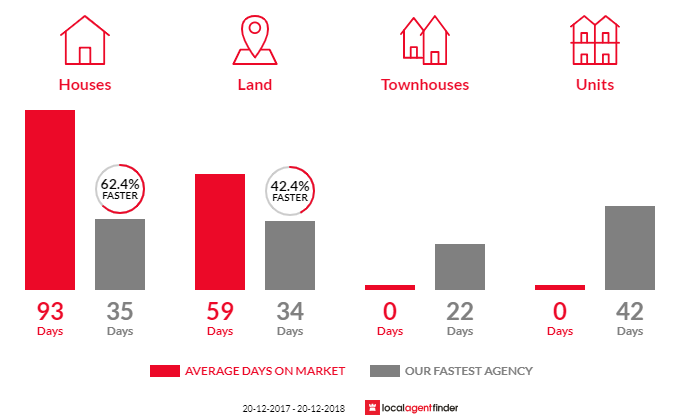 Average time to sell property in Haigslea, QLD 4306