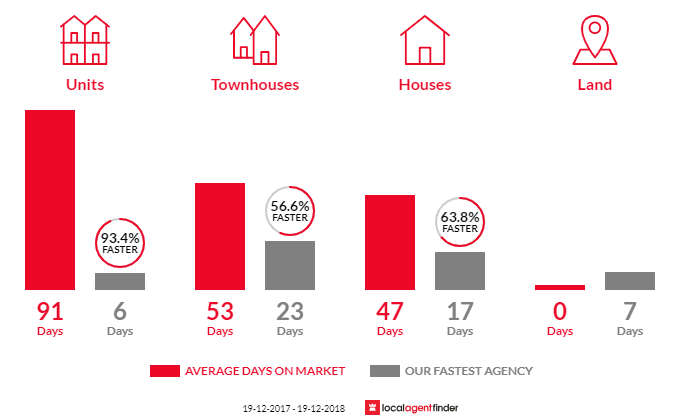 Average time to sell property in Halekulani, NSW 2262