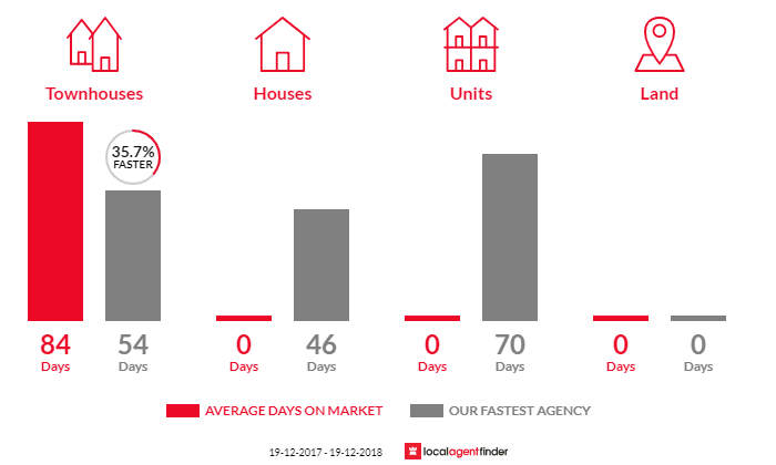 Average time to sell property in Hall, ACT 2618