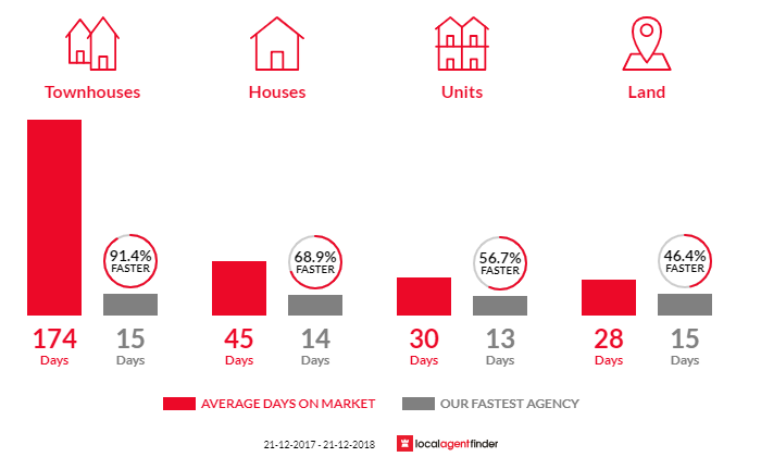 Average time to sell property in Hallam, VIC 3803