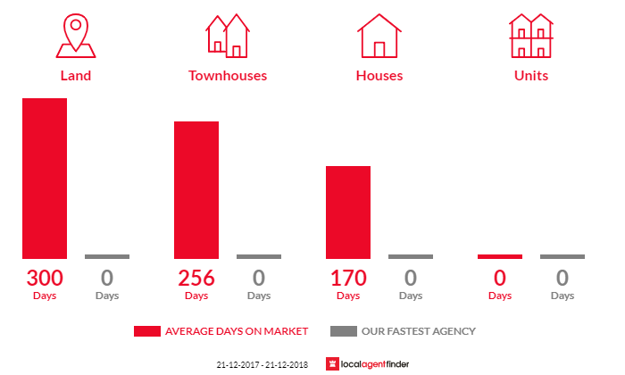 Average time to sell property in Halls Gap, VIC 3381