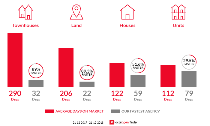 Average time to sell property in Halls Head, WA 6210