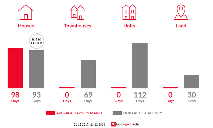 Average time to sell property in Hamel, WA 6215