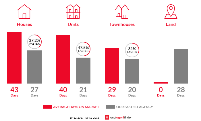 Average time to sell property in Hamilton, NSW 2303