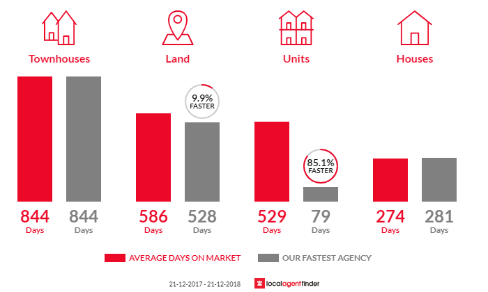 Average time to sell property in Hamilton, VIC 3300