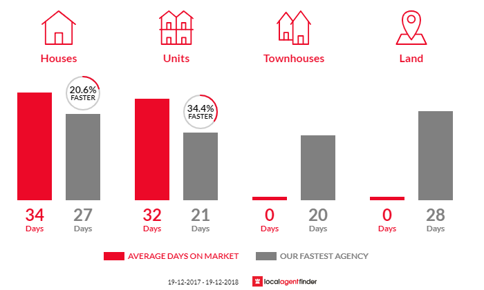 Average time to sell property in Hamilton East, NSW 2303
