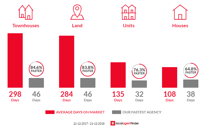Average time to sell property in Hamilton Hill, WA 6163