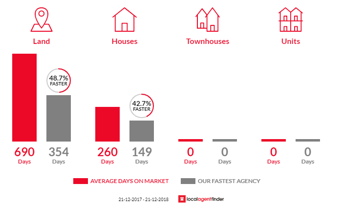 Average time to sell property in Hamley Bridge, SA 5401