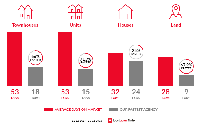 Average time to sell property in Hamlyn Heights, VIC 3215